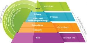 Inside the Future of Trust
